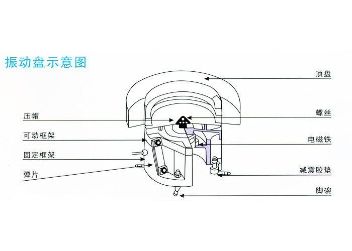 合肥振动盘|厂家安徽齐天震动盘生产结构图